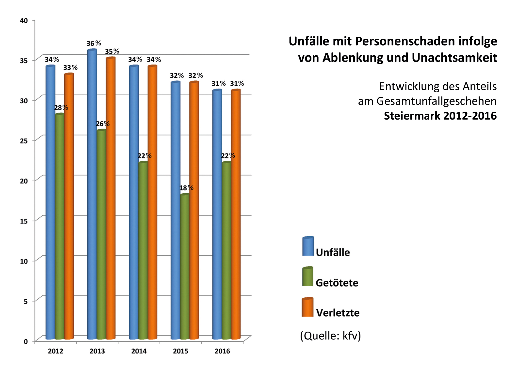 Unfälle 2012 bis 2016 Ablenkung